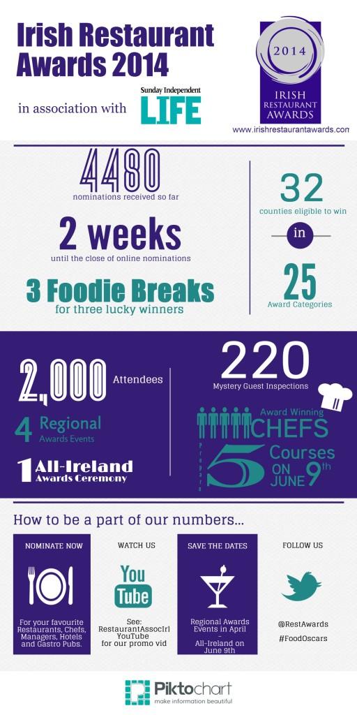 Irish-Restaurant-Awards-2014-Infographic-Image